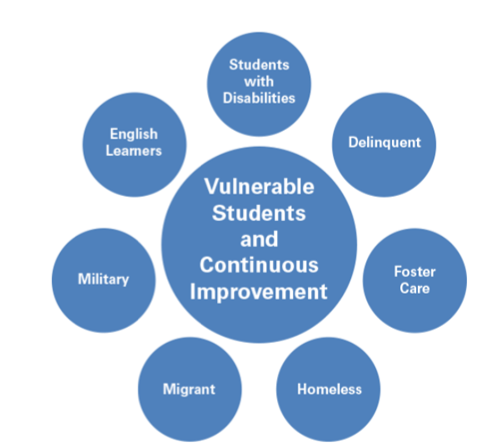 Diagram with Vulnerable Students and Continuous Improvement in the center with Students with Disabilities, Delinquent, Foster Care, Homeless, Migrant, Military, English Learners around the outside