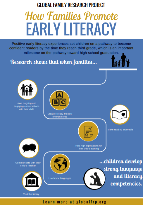 Cover of Global Family Research Project How Families Promote Early Literacy report