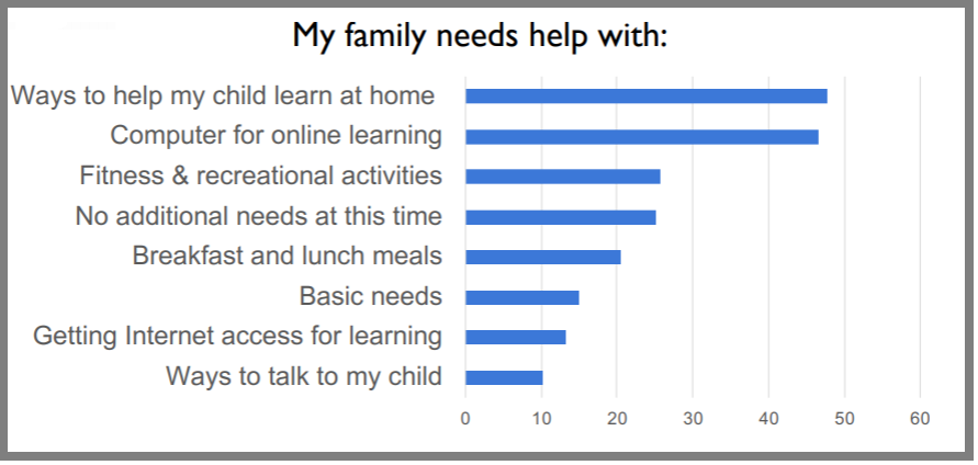 """bar chart about the needs of families from their survey. The highest need is """"Ways to help my child learn at home"""" followed by """"Computer for online learning"""""""
