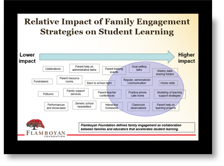a powerpoint slide, with low impact strategies on the left such as celebrations, fundraisers, potlucks, and performances. On the righthand side are higher impact strategies, such as goal-setting talks, personalized communication, positive phone calls home, modeling of learning support strategies, weekly data sharing folders, and home visits.