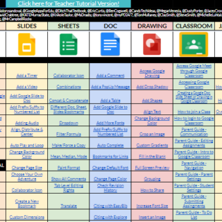 Chart of hardware and online tools for education