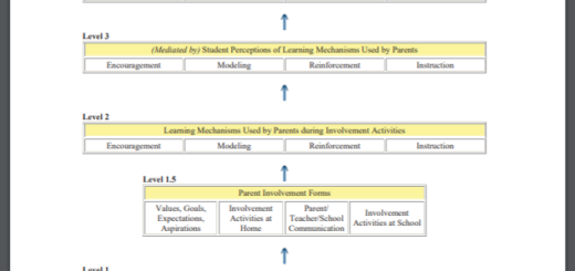 Why is parent involvement important? coversheet