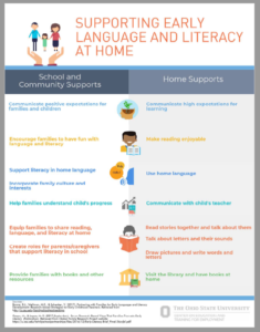 Cover of Supporting Early Language and Literacy at Home