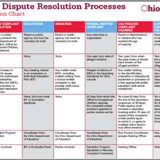 Ohio's Dispute Resolution Processes Information Chart