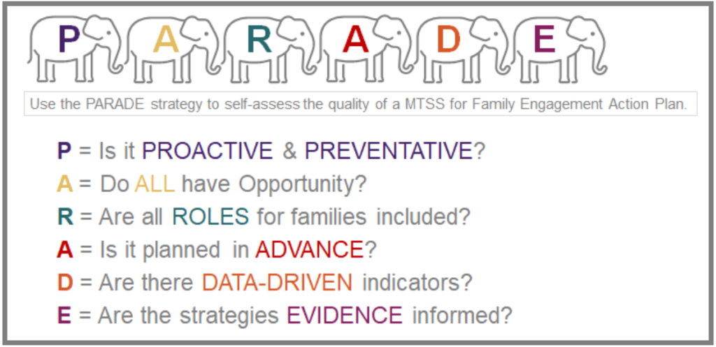 P = is it Proactive and Preventative? A = Do ALL have opportunity? R = Are all ROLES for families included? A = Is it planned in ADVANCE? D = Are there DATA-DRIVEN indicators? E = Are the strategies EVIDENCE-informed?