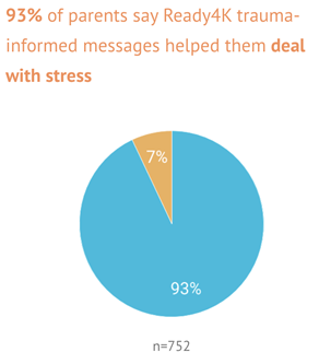 """Pie Chart showing """"93% of parents say Ready4K trauma-informed messages helped them deal with stress"""" n = 752"""
